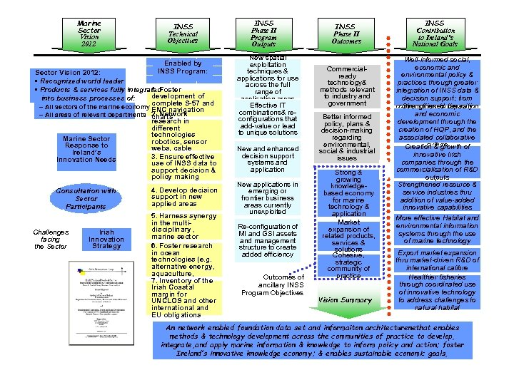 Marine Sector Vision 2012 INSS Technical Objectives Enabled by INSS Program: Sector Vision 2012: