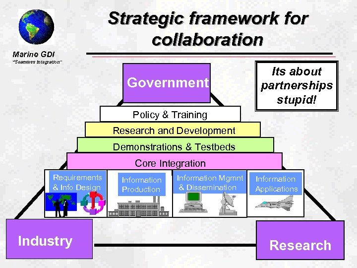 """Marine GDI Strategic framework for collaboration """"Seamless Integration"""" Government Its about partnerships stupid! Policy"""