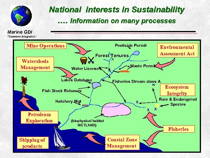 """National interests in Sustainability …. Information on many processes Marine GDI """"Seamless Integration"""" Mine"""