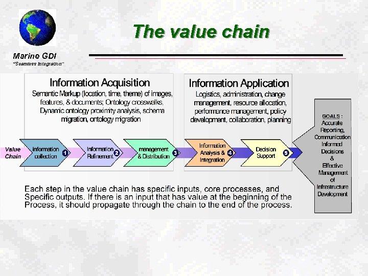 "The value chain Marine GDI ""Seamless Integration"""