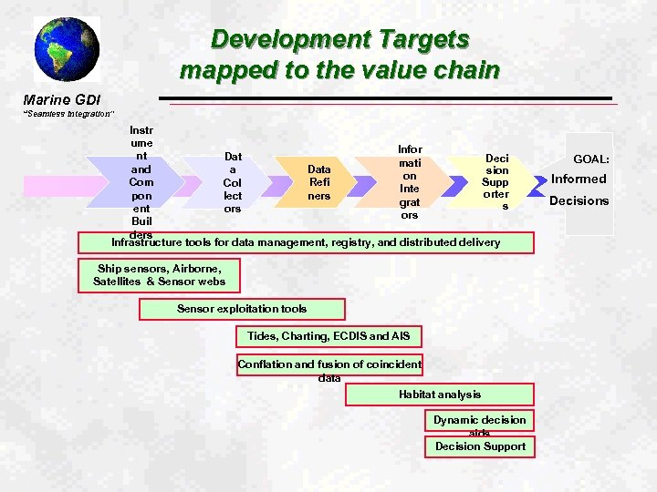 """Development Targets mapped to the value chain Marine GDI """"Seamless Integration"""" Instr ume Infor"""