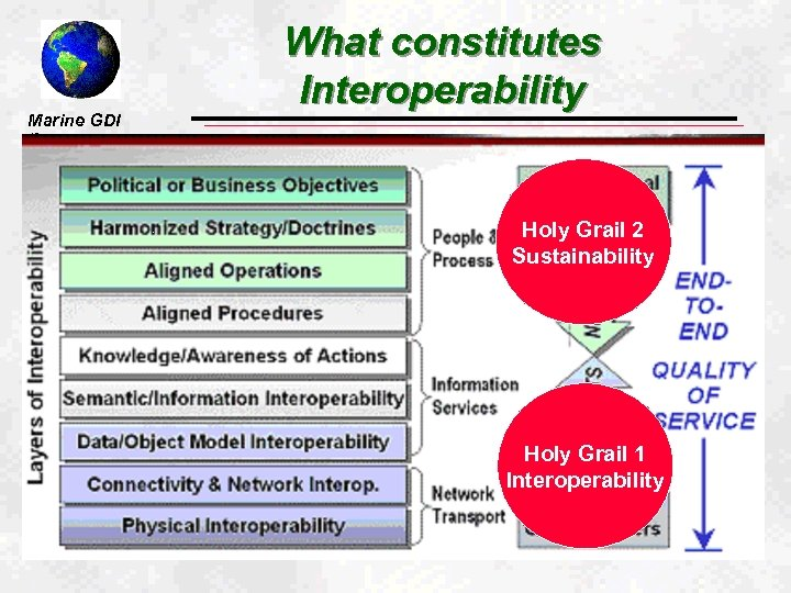 """Marine GDI What constitutes Interoperability """"Seamless Integration"""" Holy Grail 2 Sustainability Holy Grail 1"""