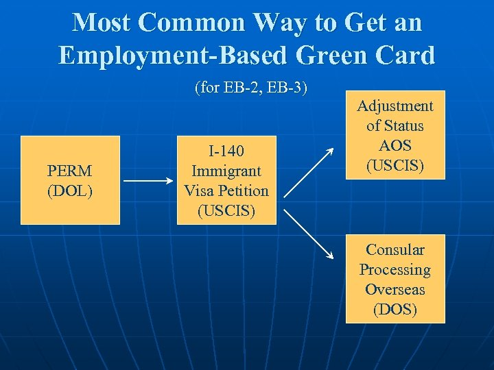 Most Common Way to Get an Employment-Based Green Card (for EB-2, EB-3) PERM (DOL)