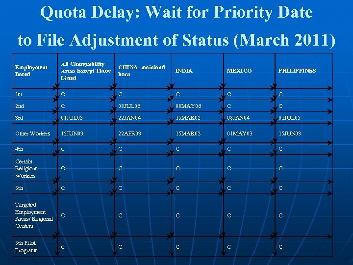 Quota Delay: Wait for Priority Date to File Adjustment of Status (March 2011) Employment.