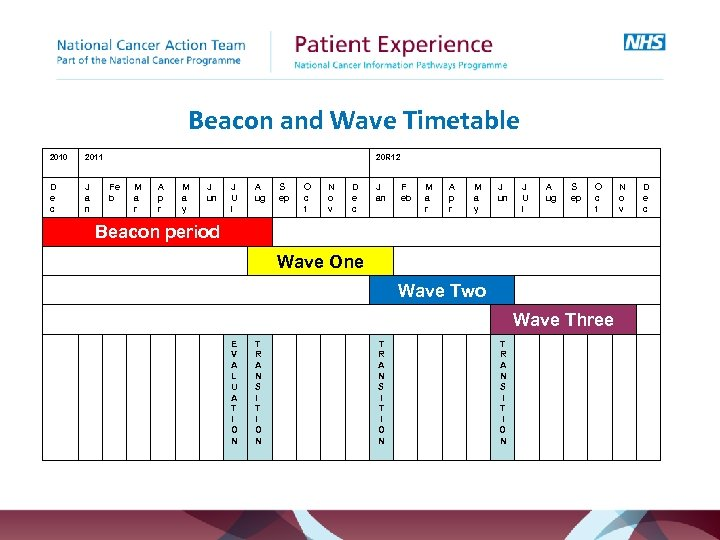 Beacon and Wave Timetable 2010 2011 D e c J a n 20 R