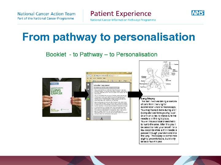From pathway to personalisation