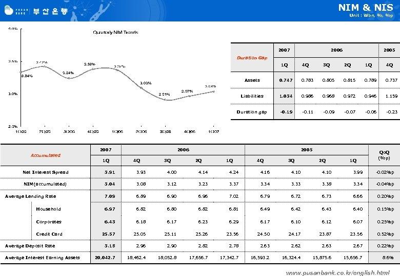 NIM & NIS Unit : Wbn, %, %p 2007 2006 2005 Duration Gap 1
