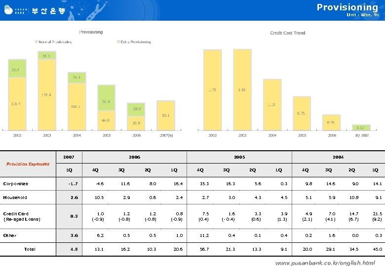Provisioning Unit : Wbn, % 2007 2006 2005 2004 Provision Expenses 1 Q 4