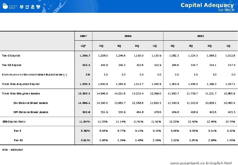 Capital Adequacy Unit : Wbn, % 2007 1 Q* Tier I Capital 2006 4