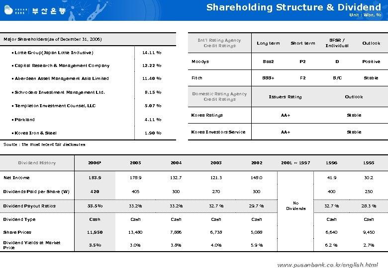 Shareholding Structure & Dividend Unit : Wbn, % Major Shareholders(as of December 31, 2006)