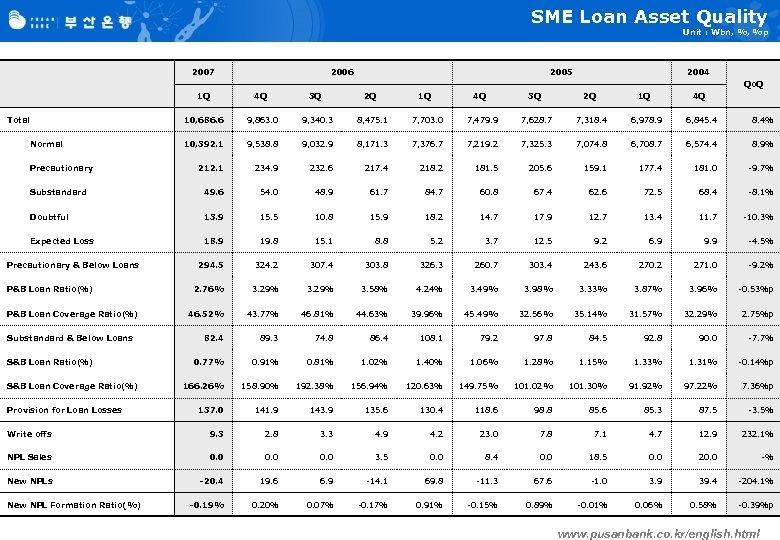 SME Loan Asset Quality Unit : Wbn, %, %p 2007 2006 2005 2004 Qo.