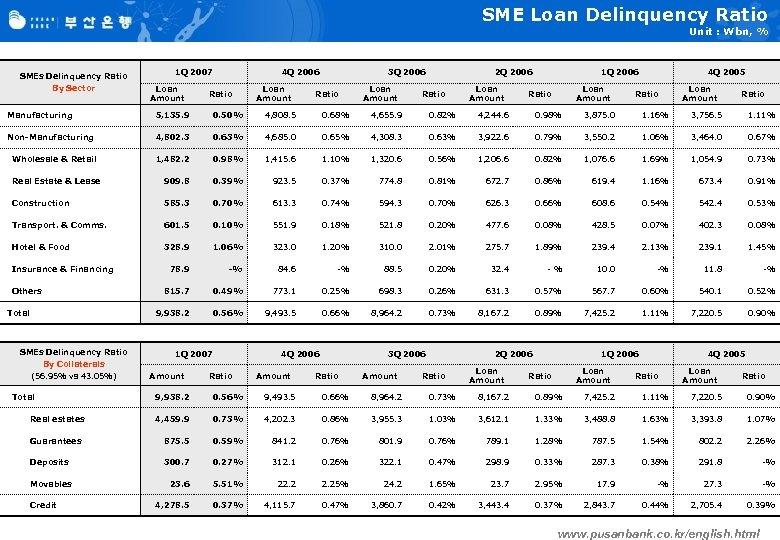 SME Loan Delinquency Ratio Unit : Wbn, % SMEs Delinquency Ratio By Sector 1