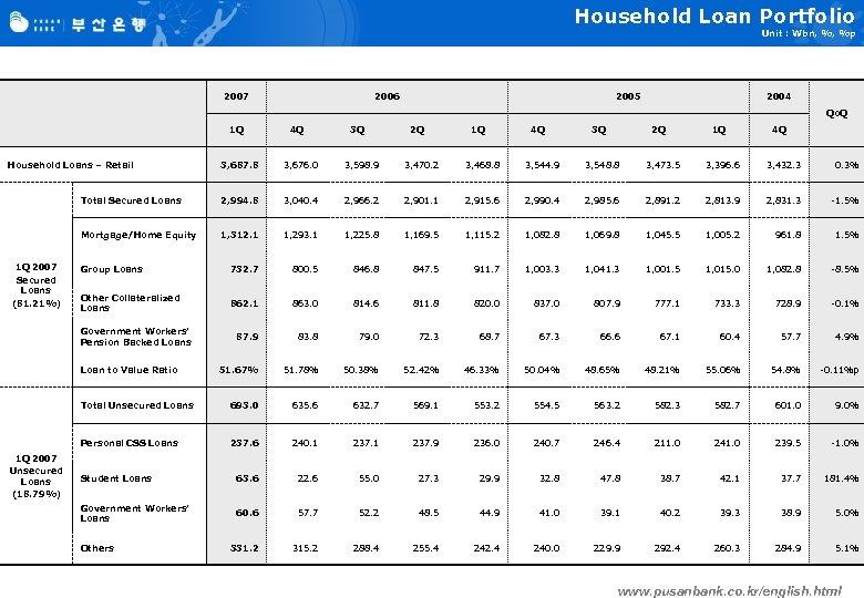 Household Loan Portfolio Unit : Wbn, %, %p 2007 2006 2005 2004 Qo. Q