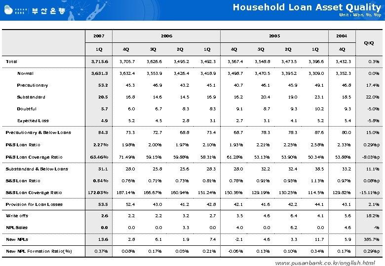 Household Loan Asset Quality Unit : Wbn, %, %p 2007 2006 2005 2004 Qo.