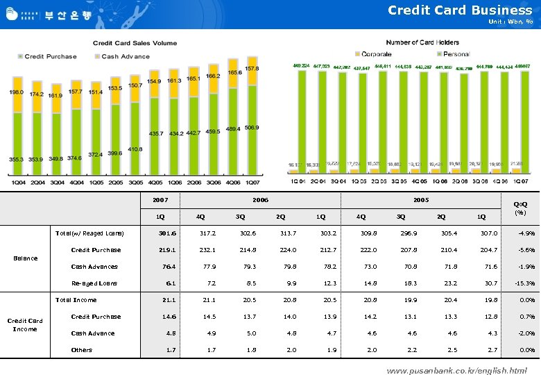 Credit Card Business Unit : Wbn, % 2007 1 Q Total(w/ Reaged Loans) 2006