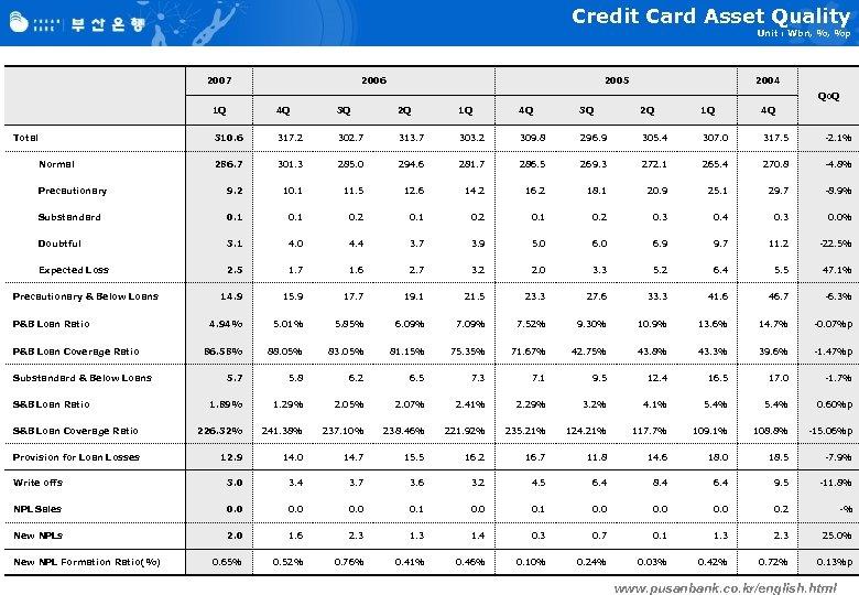 Credit Card Asset Quality Unit : Wbn, %, %p 2007 2006 2005 2004 Qo.