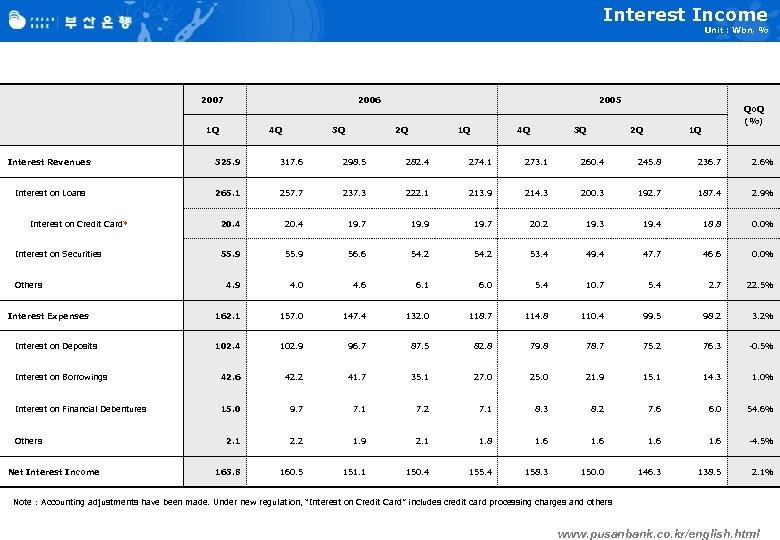 Interest Income Unit : Wbn, % 2007 2006 1 Q 4 Q 3 Q