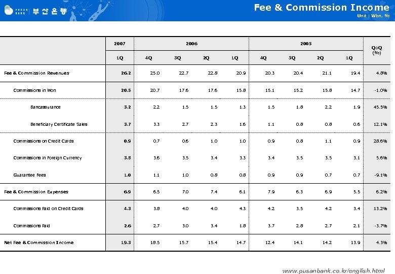 Fee & Commission Income Unit : Wbn, % 2007 1 Q 2006 4 Q