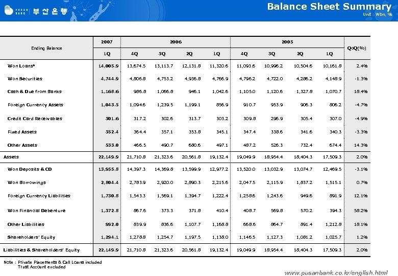 Balance Sheet Summary Unit : Wbn, % 2007 2006 2005 Ending Balance Qo. Q(%)