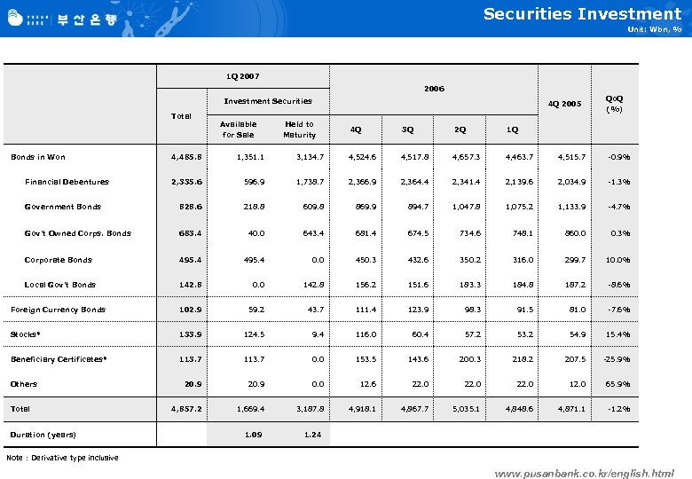 Securities Investment Unit: Wbn, % 1 Q 2007 2006 Investment Securities Total Bonds in