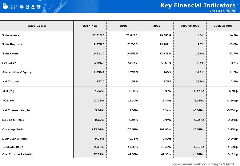 Key Financial Indicators Unit : Wbn, %, %p Ending Balance 2007 Plan 2006 2005