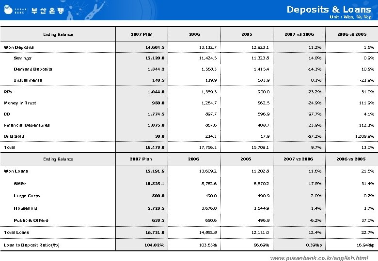 Deposits & Loans Unit : Wbn, %, %p Ending Balance Won Deposits 2007 Plan