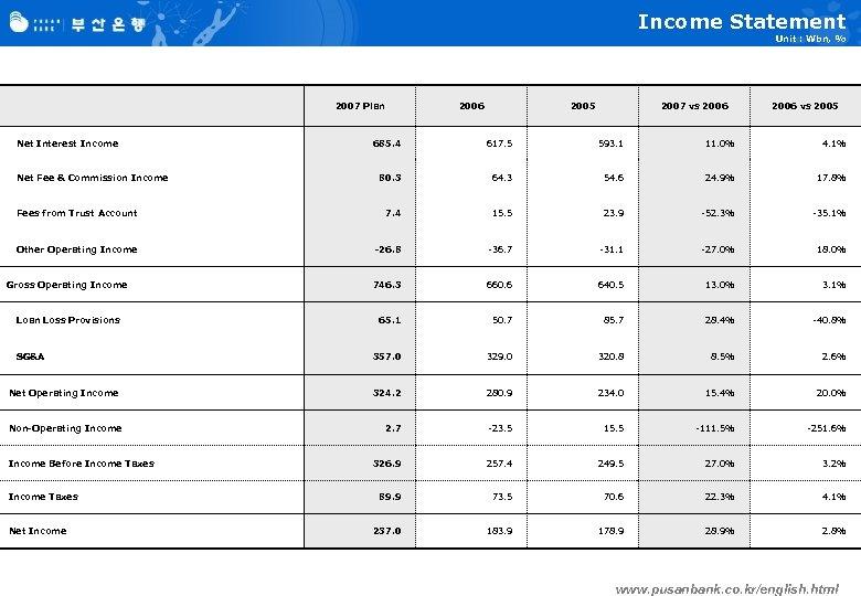 Income Statement Unit : Wbn, % 2007 Plan Net Interest Income 2006 2005 2007