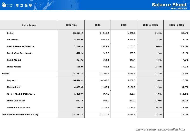 Balance Sheet Unit : Wbn, % Ending Balance Loans 2007 Plan 2006 2005 2007