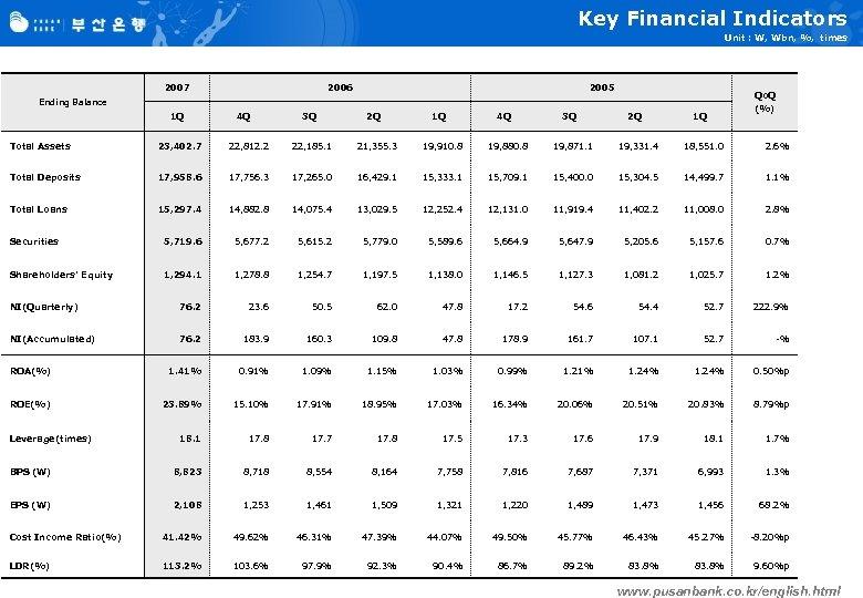 Key Financial Indicators Unit : W, Wbn, %, times 2007 2006 2005 Ending Balance