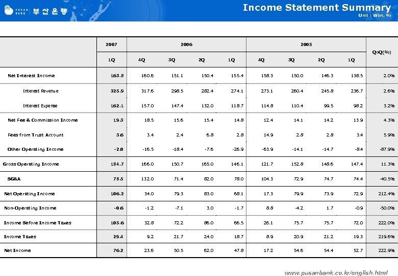 Income Statement Summary Unit : Wbn, % 2007 2006 2005 Qo. Q(%) 1 Q