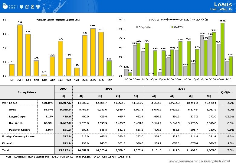 Loans Unit : Wbn, % 2007 2006 2005 Ending Balance Qo. Q(%) 1 Q