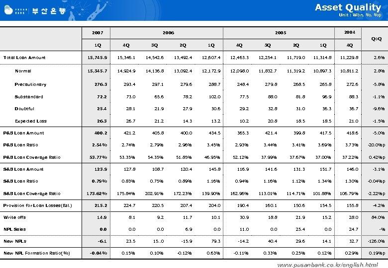Asset Quality Unit : Wbn, %, %p 2007 2006 2004 2005 Qo. Q 1