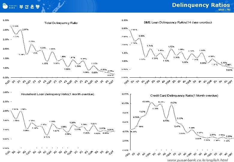 Delinquency Ratios Unit : % www. pusanbank. co. kr/english. html