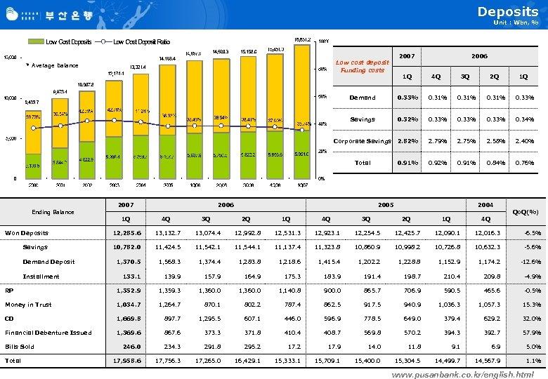 Deposits Unit : Wbn, % 2007 Low cost deposit Funding costs * Average balance