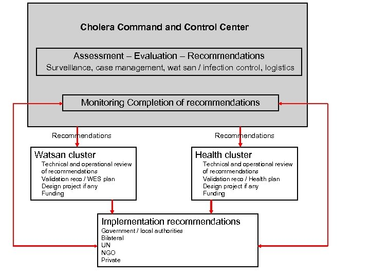 Cholera Command Control Center Assessment – Evaluation – Recommendations Surveillance, case management, wat san