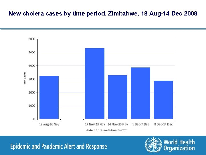 New cholera cases by time period, Zimbabwe, 18 Aug-14 Dec 2008