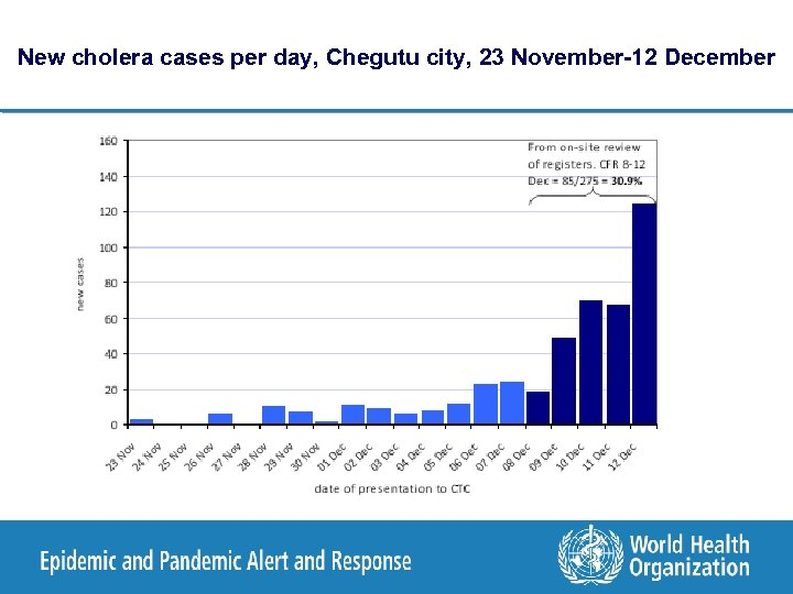 New cholera cases per day, Chegutu city, 23 November-12 December
