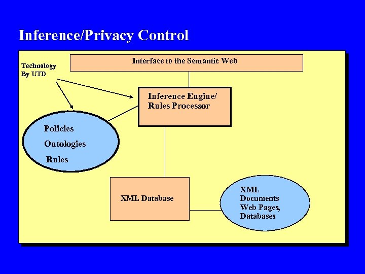 Inference/Privacy Control Technology By UTD Interface to the Semantic Web Inference Engine/ Rules Processor