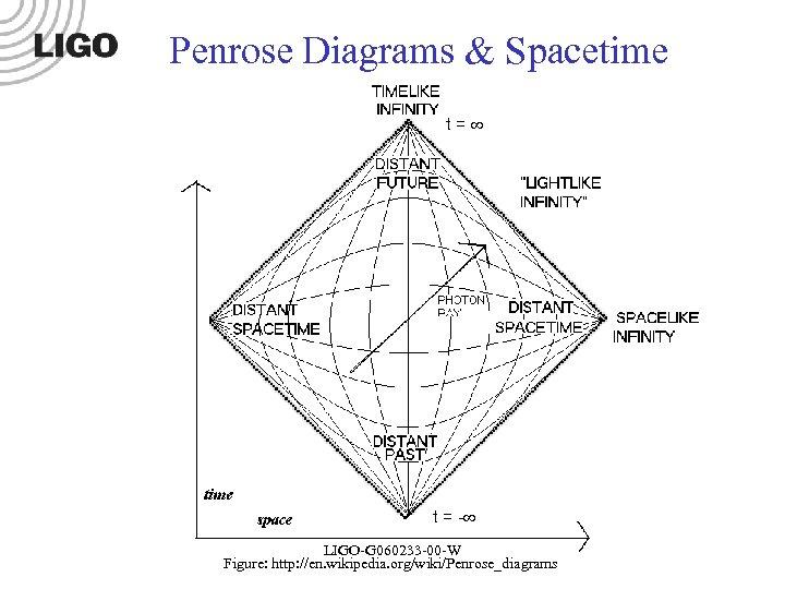 Penrose Diagrams & Spacetime t= t = - LIGO-Gnnnnnn-00 -W LIGO-G 060233 -00 -W