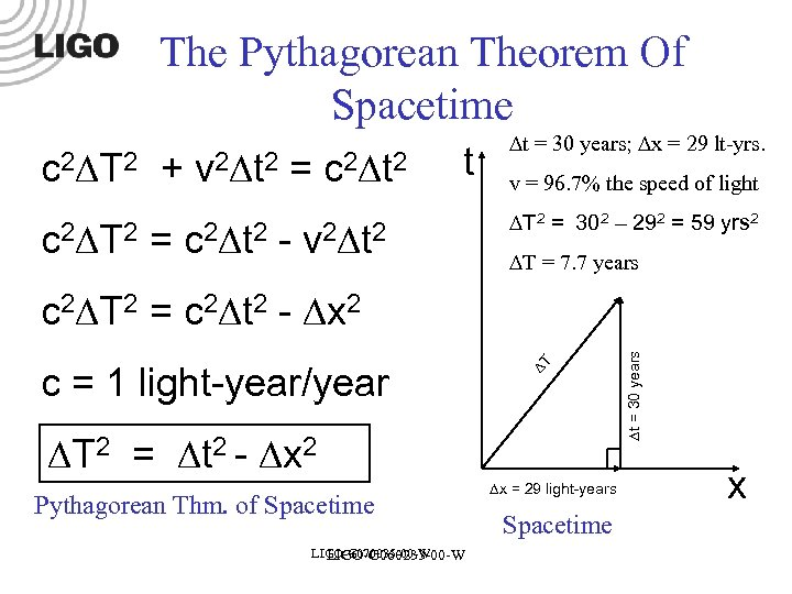 The Pythagorean Theorem Of Spacetime c 2 T 2 + v 2 t 2