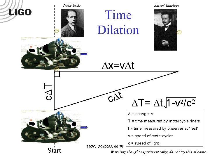 Niels Bohr x=v t c T Time Dilation Albert Einstein t c T= t