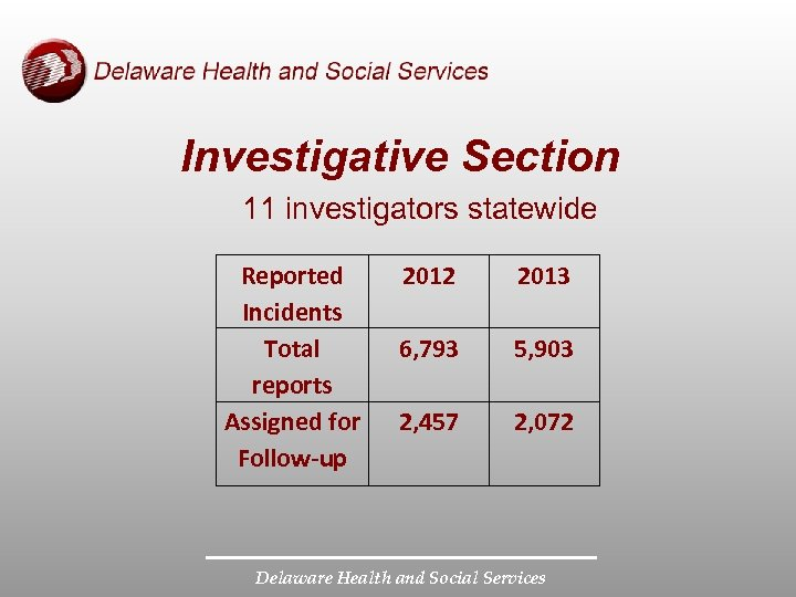 Investigative Section 11 investigators statewide Reported Incidents Total reports Assigned for Follow-up 2012 2013