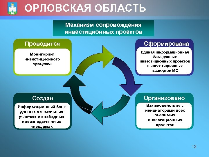 ОРЛОВСКАЯ ОБЛАСТЬ Механизм сопровождения инвестиционных проектов Проводится Сформирована Мониторинг инвестиционного процесса Единая информационная база