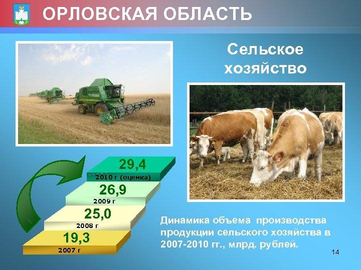 ОРЛОВСКАЯ ОБЛАСТЬ Сельское хозяйство 29, 4 2010 г (оценка) 26, 9 2009 г 25,