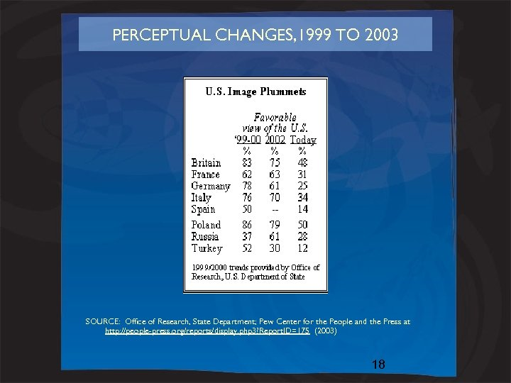 PERCEPTUAL CHANGES, 1999 TO 2003 SOURCE: Office of Research, State Department; Pew Center for