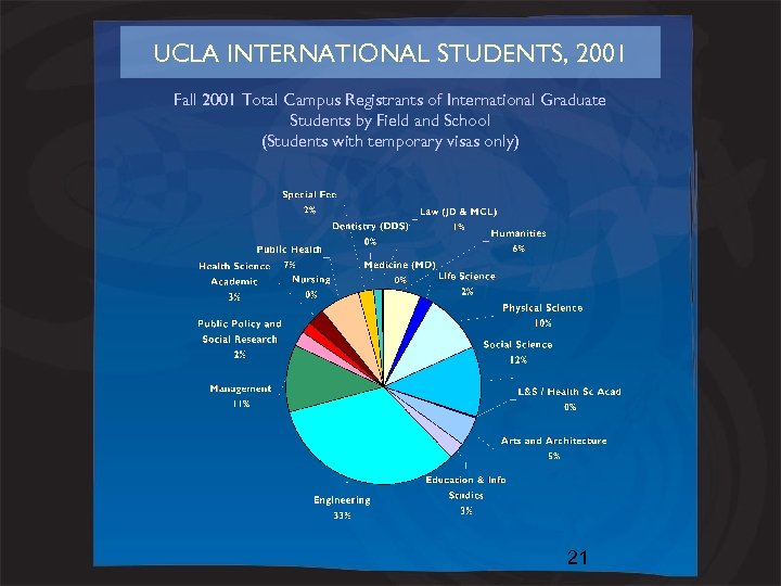 UCLA INTERNATIONAL STUDENTS, 2001 Fall 2001 Total Campus Registrants of International Graduate Students by