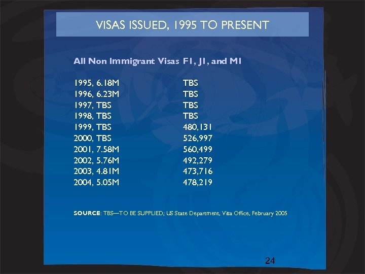 VISAS ISSUED, 1995 TO PRESENT All Non Immigrant Visas F 1, J 1, and
