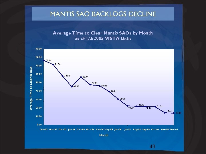 MANTIS SAO BACKLOGS DECLINE Average Time to Clear Mantis SAOs by Month as of