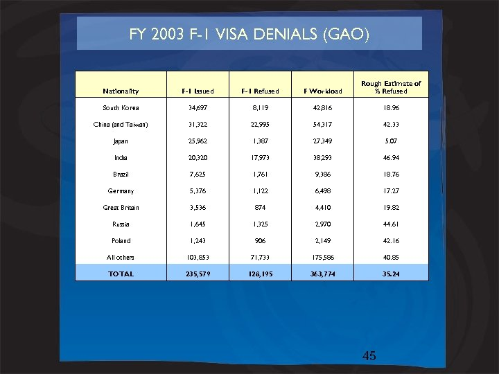 FY 2003 F-1 VISA DENIALS (GAO) Nationality F-1 Issued F-1 Refused F Workload Rough