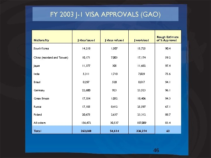 FY 2003 J-1 VISA APPROVALS (GAO) Nationality J visas issued J visas refused J